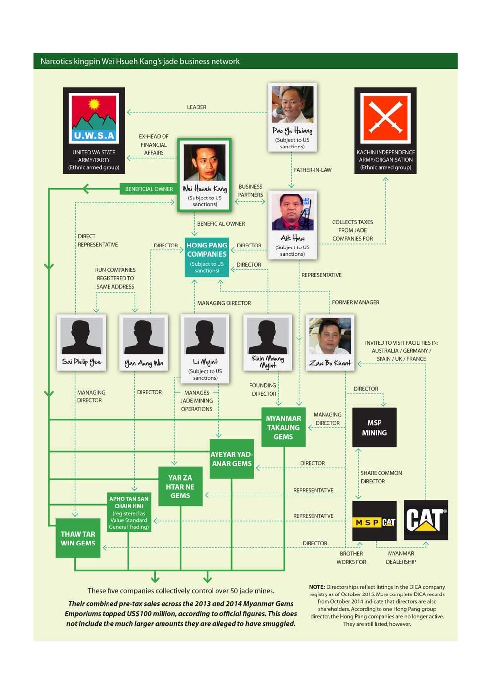 The Wei Hseuh Kang network